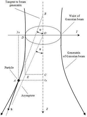 Зв'язок геометричних параметрів лазерного променя з напрямком вектора Пойнтінга S
