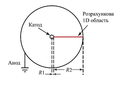 Коаксіальна система електродів іонного діода