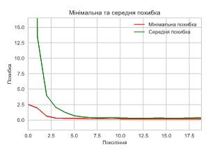 Еволюція мінімальної та середньої похибки за поколіннями