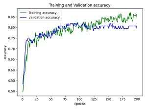 Точність навчання та валідації Штучної нейронної мережі 1 для бази даних діабету Pima Indians