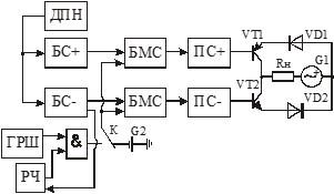 Функціональна схема вдосконалення системи