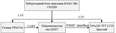 Структурна схема системи обробки відбитків пальців