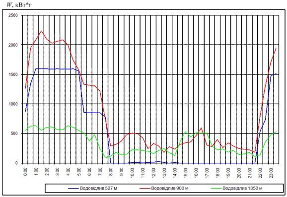 Добовий графік енергоспоживання шахтної водовідливної установки