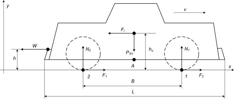 Розподіл навантажень між колісними парами шахтного електровозу