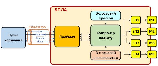 Схема зв'язку БПЛА з операторським пультом керування